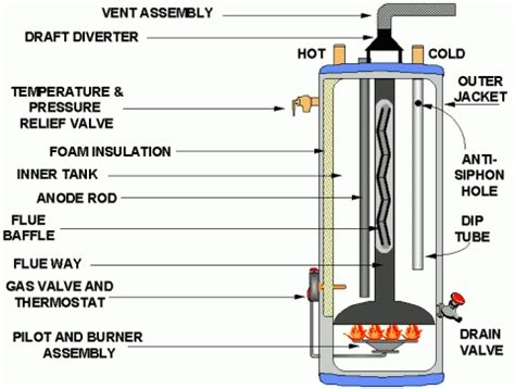 Water Heater Chs gas water heater parts diagram 28 images charleston