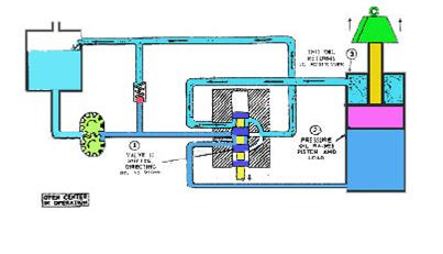 Hidrolik Alat Berat komponen sistem hidrolik alat berat