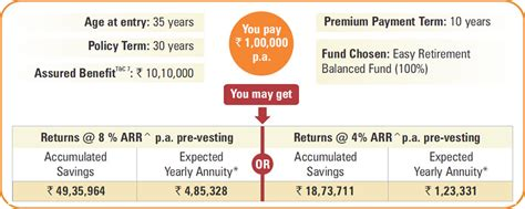 best retirement plans best retirement pension plan policy icici pru