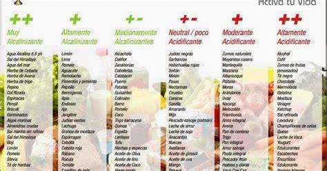 alimentos alcalinos tabla productos organicos tabla de alimentos alcalinos acidos