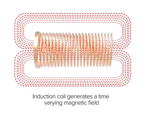 inductor coil magnetic field magnetic induction evoke vape