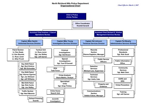 best photos of police department organizational chart