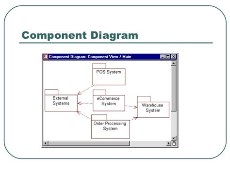 component diagram in rational cs554 239 191 189 introduction to rational