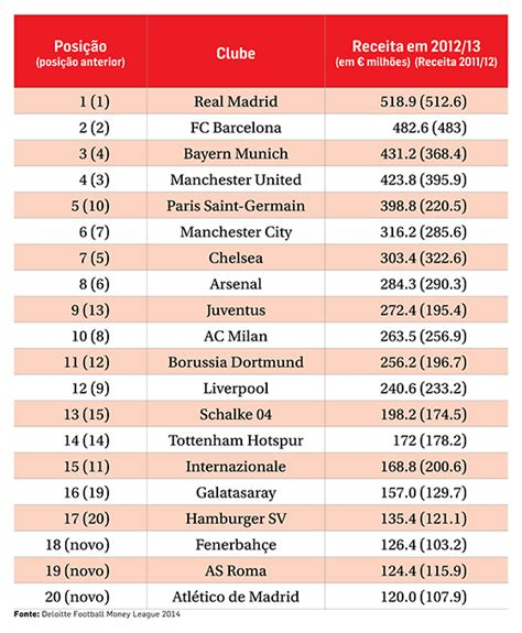 www clubes mais ricos do brasil 2016 os 20 clubes mais ricos faturam 5 4 bilh 245 es meio