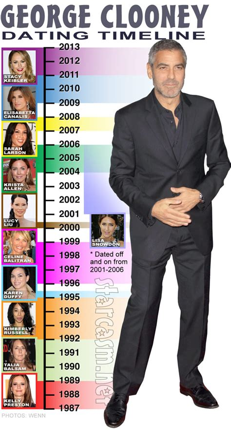 And George Clooney Might Be Dating by Who Has George Clooney Dated Ex Girlfriends And