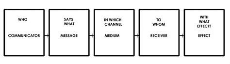 Komunikasi Narativ Lasswell S Model