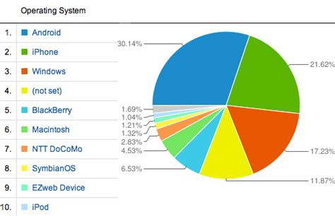 best operating system qr codes usage stats for the half of 2011 youscan