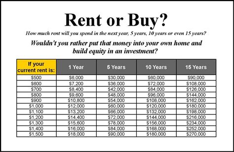 why you should buy a home vs rent a home in chandler arizona