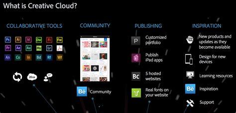 adobe premiere pro without creative cloud adobe creative cloud is it worth it bearded coffee monkey