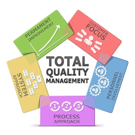 Total Quality Management Essay by Tqm Research Paper