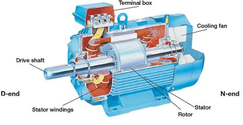what is an induction motor induction motor protection system block diagram and its