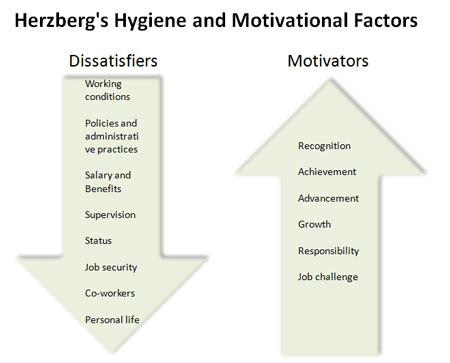 diagram of motivation organisations