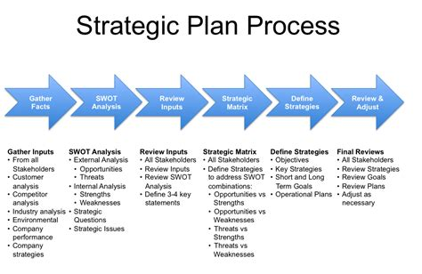 Strategic Project Plan Template business plan consultants and writers how business