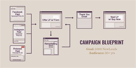 Marketing Caign Flowchart Flowchart In Word Pr Caign Template