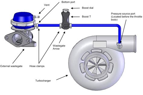 turbo setup diagram incabin adjustable turbo manual boost controller valve