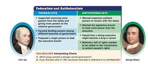 federalist and anti federalist venn diagram federalists vs anti federalists key concepts of the constitution
