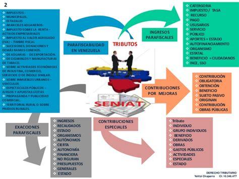 Impuestos Parafiscales 2016 En Venezuela | mapa mental tributario ordenanzas uso conforme