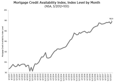 Mba Mortgage Credit Availability Index by Mortgage Credit Availability Up In January
