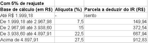 tabela carne leao 2016 tabela carne leao 2016 tabela imposto de renda 2017 c 225