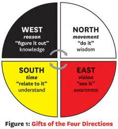 medicine wheel colors teaching by the medicine wheel edcan network