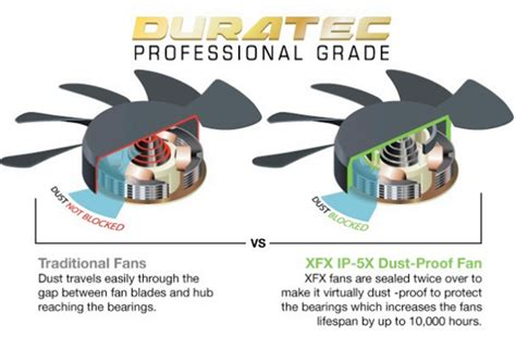 professional airtech grade fan xfx radeon dd r9 280x 1000m 3gb reviewed