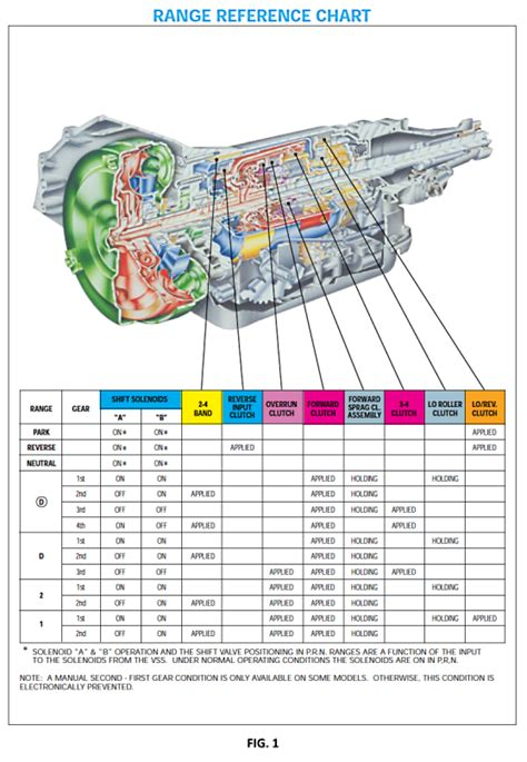 4l60e wiring diagram neutral safety switch wiring