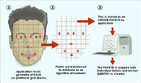 pattern recognition using generalized portrait method face recognition creativentechno