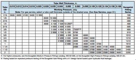 stainless steel quality rating 2 faqs from edmonton valve s customer service desk