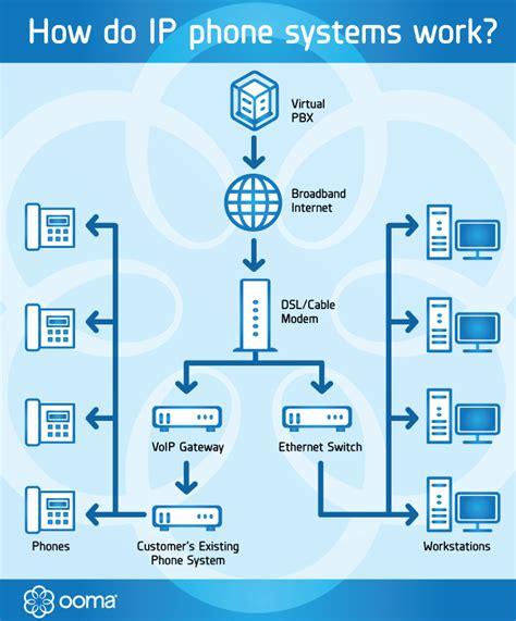 phone system diagram free wiring diagrams