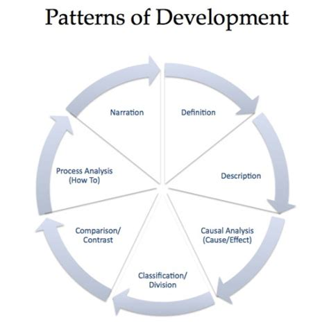 definition pattern of development patterns of development writers resort