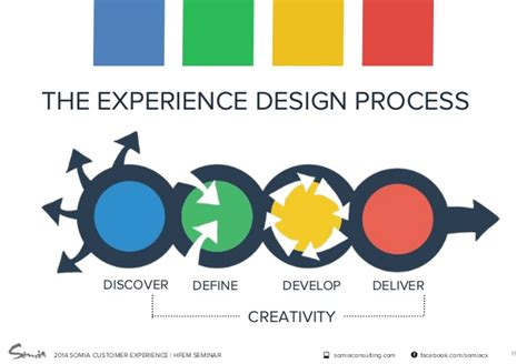 definition design and development experience design methods for product service development