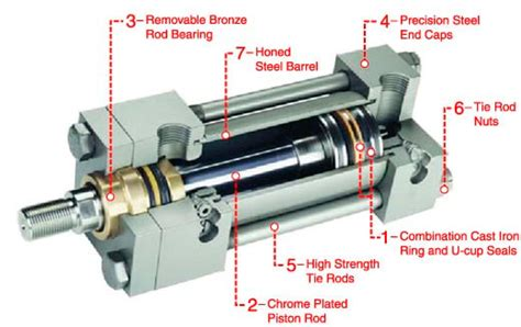 design and manufacturing of hydraulic cylinders pdf milwaukee cylinders distributor for hydraulic filters