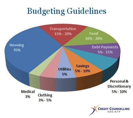 Mba Debt Salary Breakdown Personal by What Is Personal Budget Quora