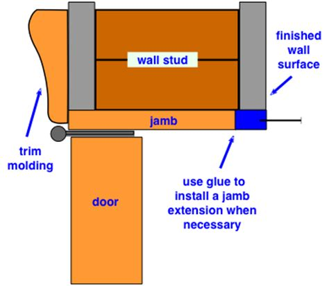 How To Install A Pre Hung Door Or Window Do It Yourself