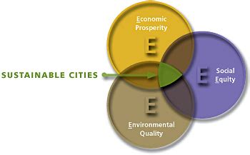 sustainability in urban and rural development what you sustainable urban development uw tacoma