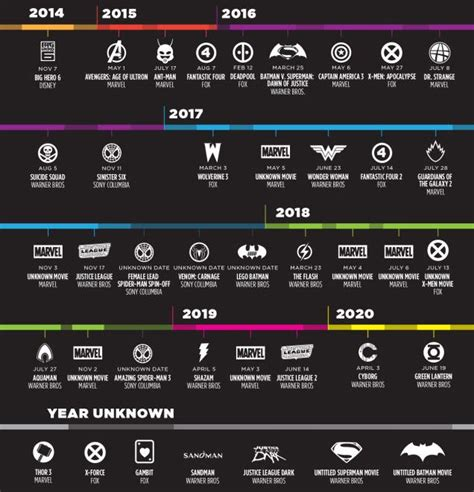 marvel film order list timeline all the new superhero movies coming out from now
