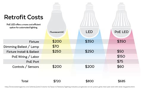 How Poe Lighting Is Revolutionizing Smart Homes And Offices Cost Of Lights