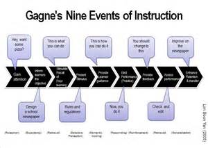 Outline Gagnes Conditions Of Learning by These Days Gagne S Nine Events Of
