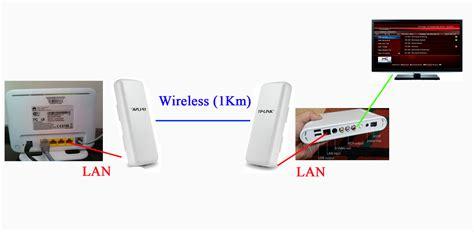 Wifi Kantong tutorial setting koneksi useetv via wireless catatan lamers