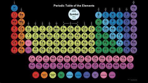 Periodic Table Masses Periodic Table Wallpaper With 118 Circular Element Tiles
