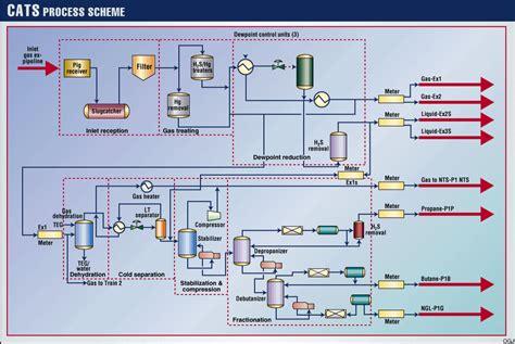 gas processing plant diagram process flow diagram gas plant the wiring diagram
