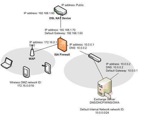 tektip ip interface isa server