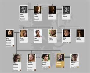of thrones maison lannister