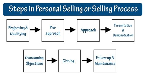 important steps in the home selling process concepts of personal selling in insurance steps in