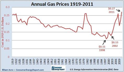 Newswire Rising Canadian Gas Prices Continue To Take A by Rising Gas Prices How High Has It The Years