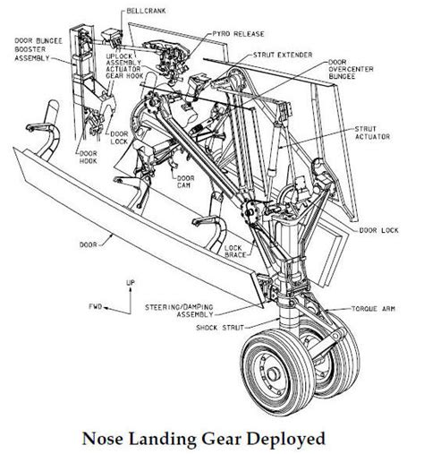 Space Shuttle Landing And Deceleration Systems See What