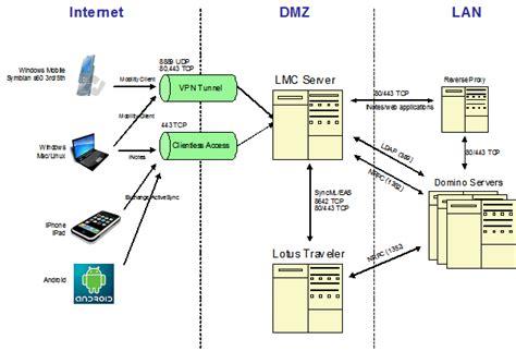 lotus mobile connect lotus mobile connect review lotus notus