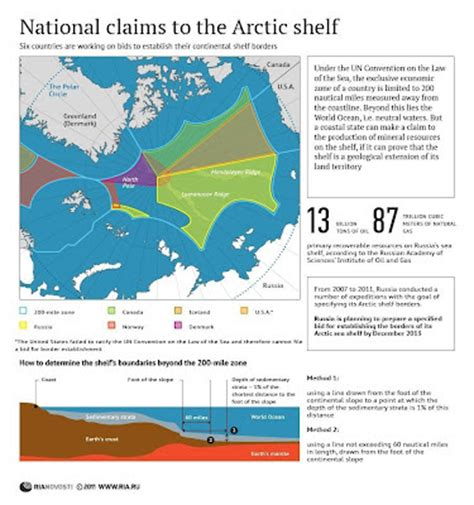 Arctic Continental Shelf by Maps Arctic Claims