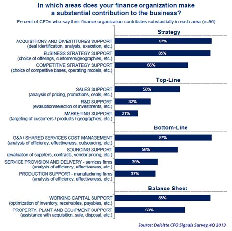 Deloitte Questions For Mba Finance by Finance Is Strong Contributions To Business
