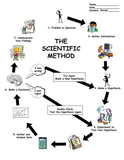 scientific method worksheet free scientific method worksheet for 2nd grade 1000